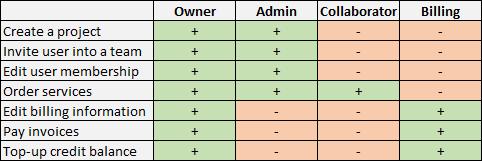 client-portal-roles