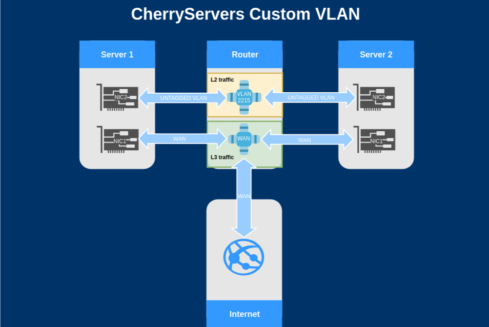 CustomVlan