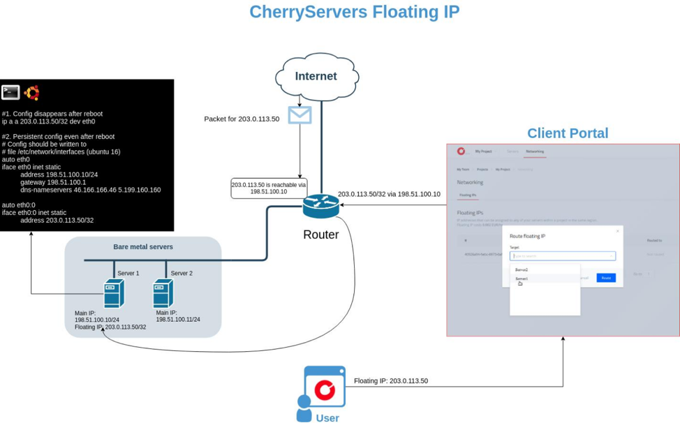 Floating IPs cherry servers