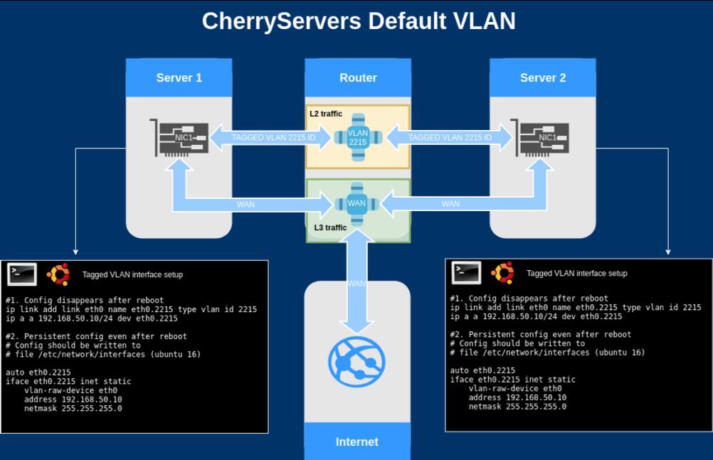 cherry servers default vlan