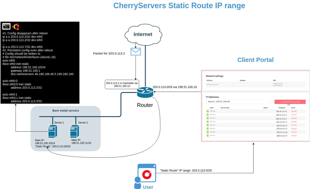 Cherry servers static route IP